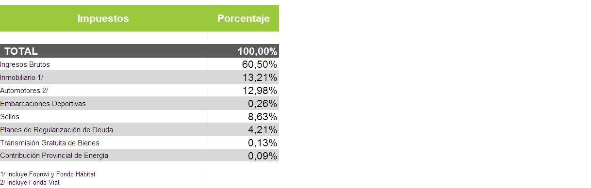 Gráfico Distribución de la Recaudación